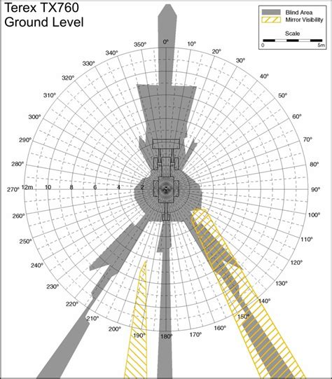cdc highway work zone safety construction equipment visibility diagram lookup terex tx