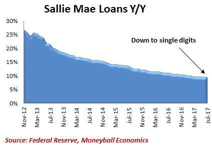 Sallie Mae Loan Rates Mba by Are We At An Inflection Point In The Economy Yes