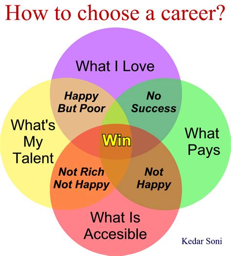 how to choose a abhinav philosopher how to choose a career