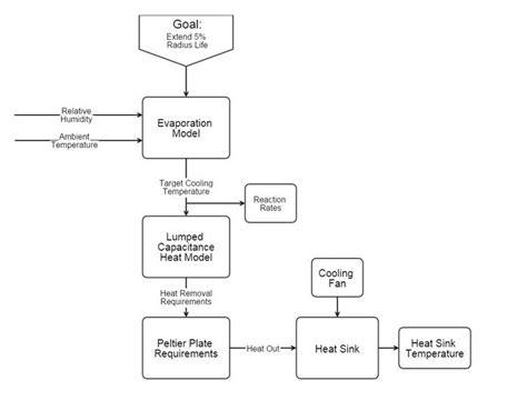 flowchart engineering engineering design flowchart create a flowchart