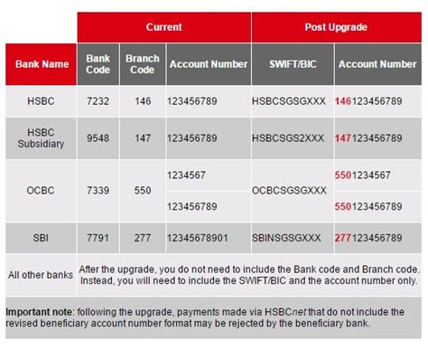 beneficiary bank code singapore hsbc bank disk change effective 01 oct 2016