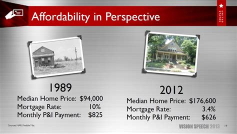 how much did i buy my house for how do mortgage interest rates affect my ability to buy a