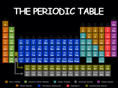 Periodic Table Project Ideas by Periodic Table On Scratch