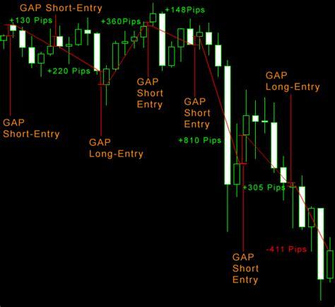 Forex Gap forex gap strategie broker bewertungen de