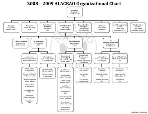 office organization chart template 23 innovative office organizational chart template
