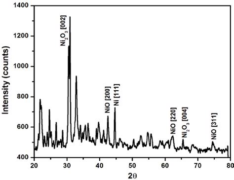 xrd pattern of nio nanoparticles xrd pattern of nickel oxide nanoparticles
