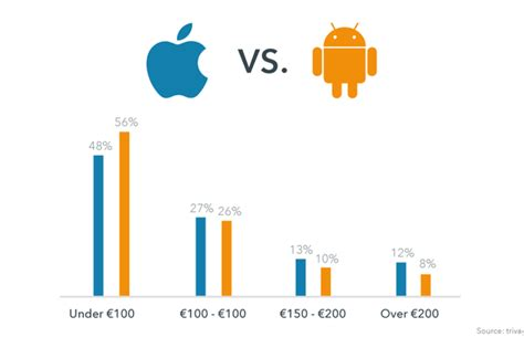 iphone users vs android users apple vs android how does it impact your travel plans mirror