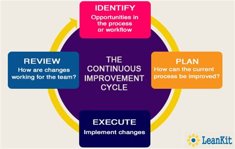 While many companies practice a formal version of a lean agile