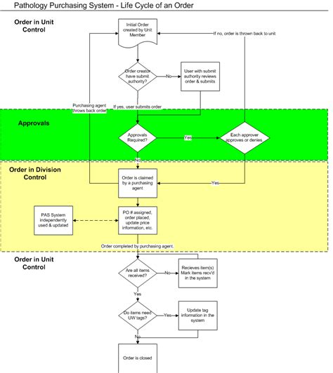 purchase order flowchart purchasepath uw medicine pathology