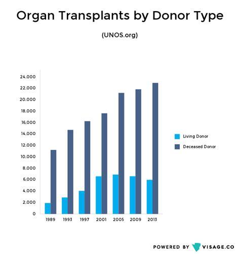 big data s effect on organ transplant wait lists