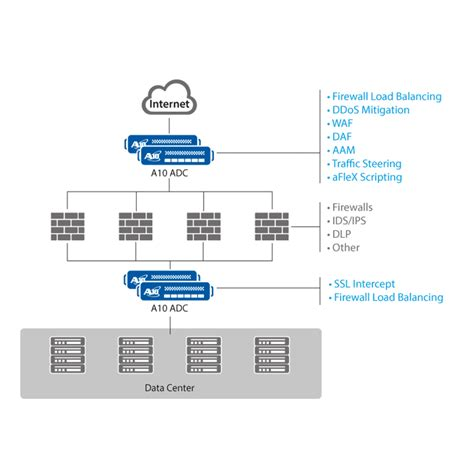 barracuda networks visio stencils ax adc security mes partners products