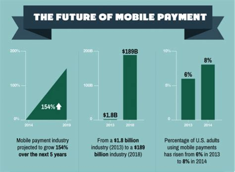 mobile payments the future of mobile payment sitepronews