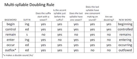 vcv pattern rule pattern worksheets 187 vcv pattern worksheets preschool