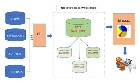 flow chart exle warehouse flowchart warehouse flowchart how does an enterprise data warehouse work