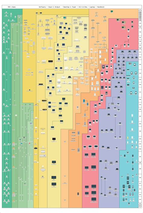 apple history the insanely great history of apple 3 0 a chart