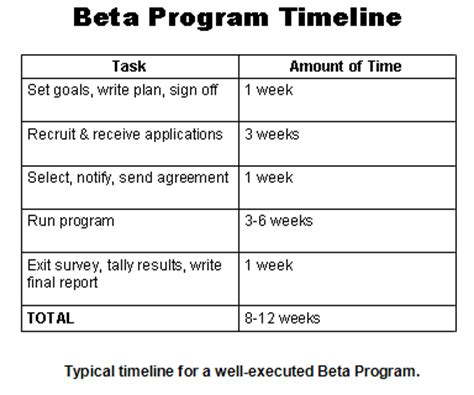how to run an effective beta program