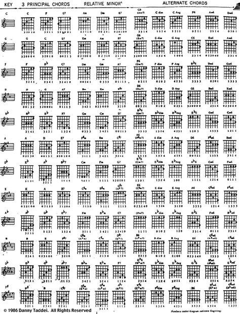 kunci gitar guitar chords ps and learn guitar chords on