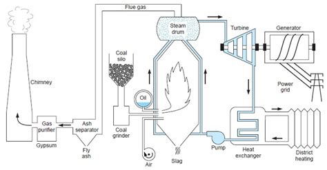 layout of a steam power generation plant notes on simple steam power plant