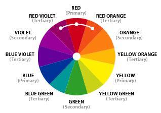 analogous color scheme exles color theory the color wheel