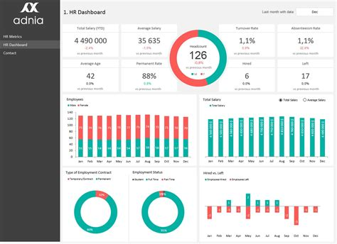 performance dashboard template hr metrics dashboard template adnia solutions