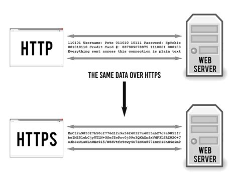 https how how does https work ssl tls explained 171 tiptopsecurity