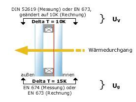 U Wert Doppelverglasung by Isolierglas