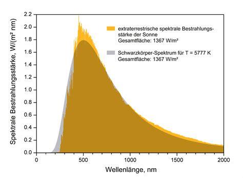 K 246 Nige Der Sonne Datei Effectivetemperature 300dpi Png