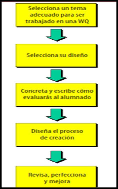 imagenes webquest proceso implementando una webquest