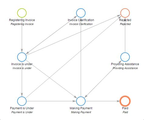 why is workflow important why workflow process mapping is so important