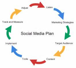 planning your social media marketing strategy using