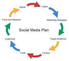 Sle Social Media Marketing Plan Template planning your social media marketing strategy using