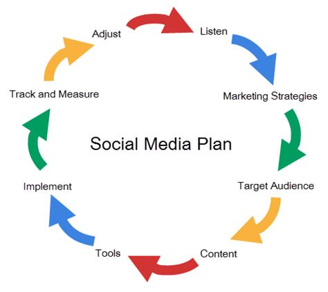 social media plan planning your social media marketing strategy using
