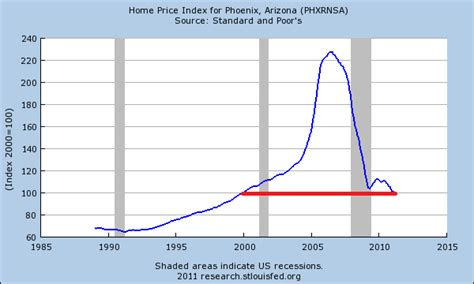 the desert heat melts arizona home prices home