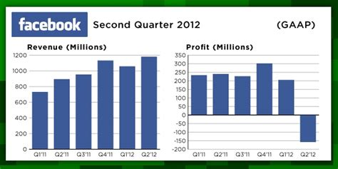 fb revenue facebook s first post ipo earnings in line with estimates