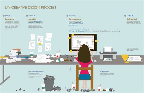 design poster process process poster crystalchow