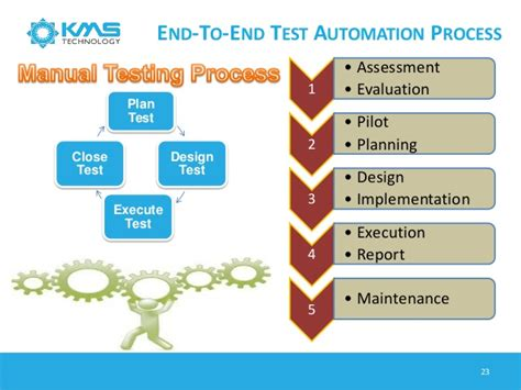 Different Types Of Building Plans software testing process amp trend