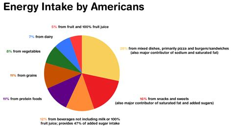 carbohydrates banned in canada thoughts on the dietary guidelines for americans