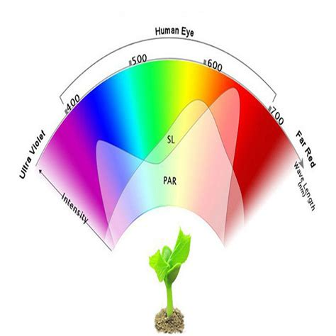 Lu Grow Light 100w led grow chip 50pcs x 3w bridgelux spectrum