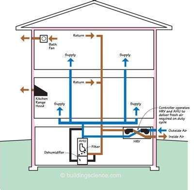 home hvac design guide 1000 ideas about variable refrigerant flow on pinterest