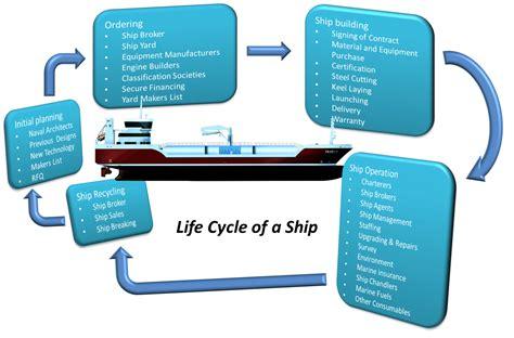 boat shipping insurance life cycle of a ship shippipedia