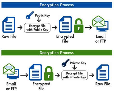 aes encryption diagram open pgp encryption supports aes blowfish des