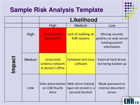 Hipaa Hitech Security Assessment It Security Risk Analysis Template