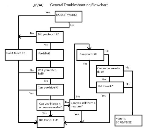 heat troubleshooting flowchart basic universal troubleshooting flowchart