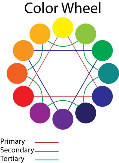 cmyk color wheel cmyk color wheel by staleeyez on deviantart
