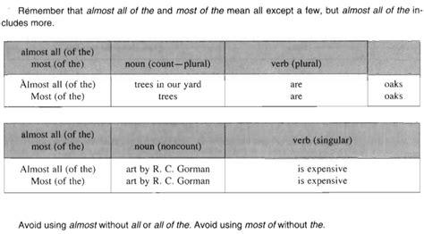 sentence pattern dalam bahasa inggris tata bahasa grammar belajar bahasa inggris pattern 28