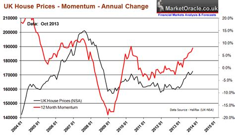 Uk House Prices Rental Growth Uk House Prices Boom Propelling Economic Growth To