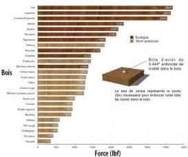 calculer la duret 233 des planchers de bois plancher s 233 lect