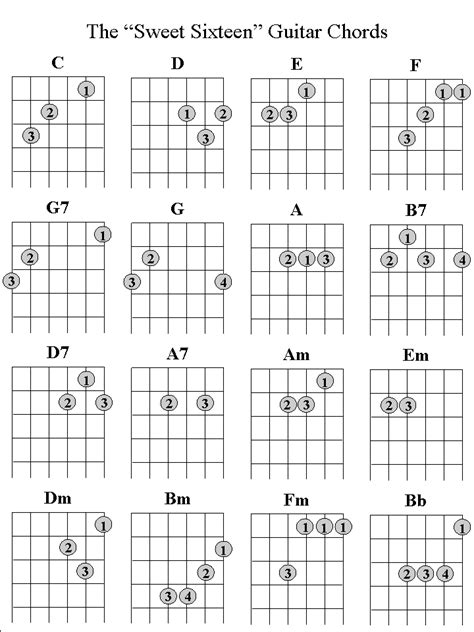 Chords To Apartment Number 9 Electric Guitar Scales For Beginners Images My