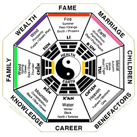 feng shui bedroom in fame area folat feng shui 风水 chinese language blog