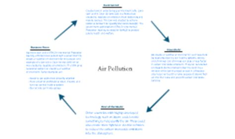 Circular Flow Diagram Air Pollution